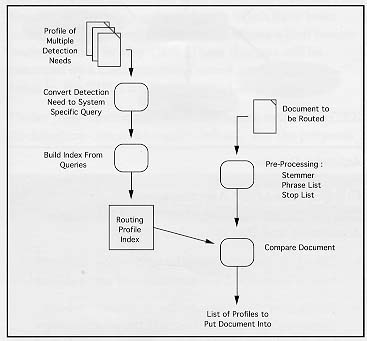 Table of contents figure 2 document detection routing ccuart Images